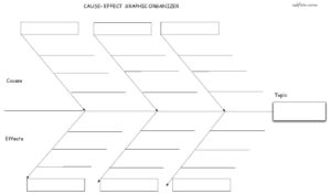 Cause effect fishbone graphic organizer and brainstorm worksheet for discussions and essay writing.
