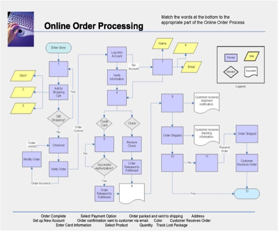 processing an online order exercise for business english